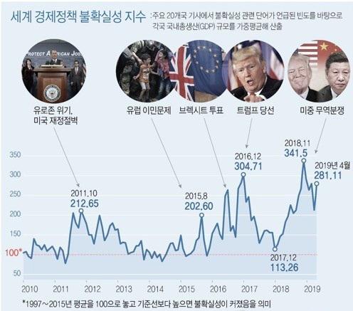 세계 경제정책 불확실성 지수 급등...미중 무역갈등 영향 받아