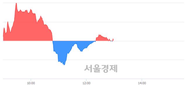 오후 1:00 현재 코스닥은 47:53으로 매수우위, 매도강세 업종은 방송서비스업(0.98%↓)
