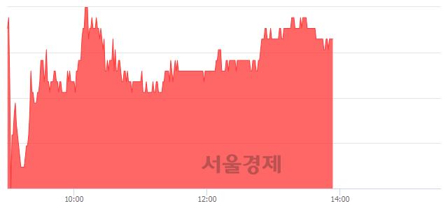 코한스바이오메드, 3.83% 오르며 체결강도 강세 지속(142%)