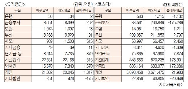[표]투자주체별 매매동향(6월 13일-최종치)