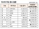 [표]아시아 주요 증시 동향(6월 13일)