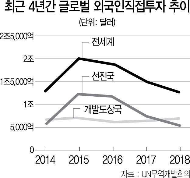 무역분쟁에 글로벌 FDI 직격탄...작년 1조3,000억달러로 13%↓