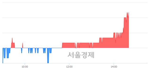 유까뮤이앤씨, 3.02% 오르며 체결강도 강세 지속(214%)
