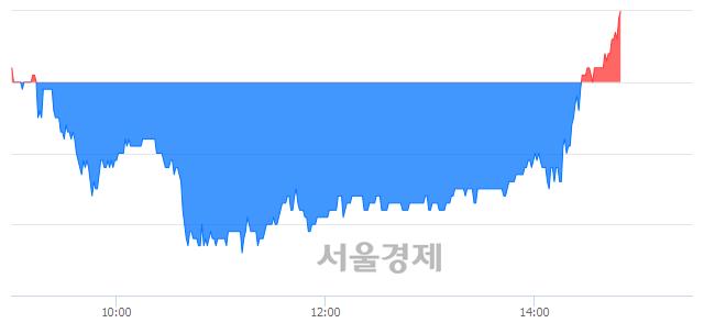 코아이텍, 3.44% 오르며 체결강도 강세로 반전(104%)