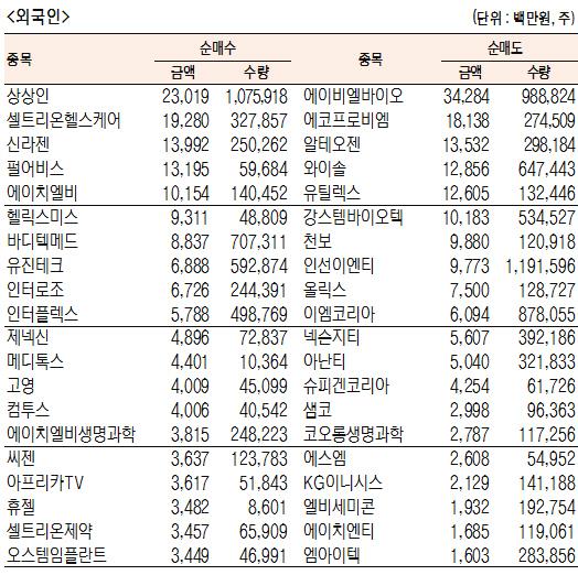 [표]코스닥 기관·외국인·개인 순매수·도 상위종목(6월 13일-최종치)