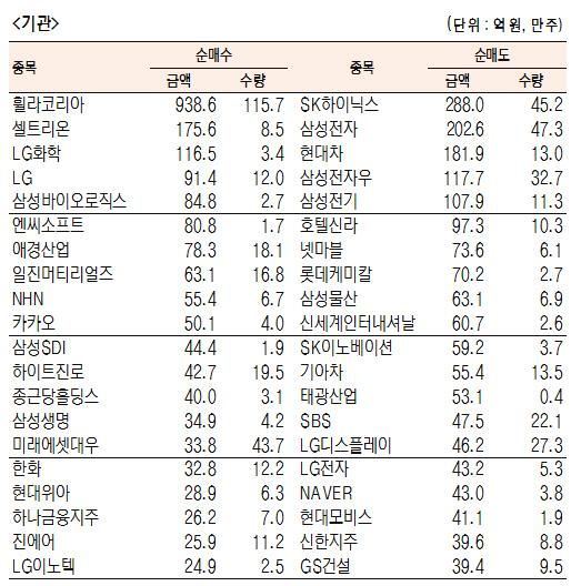 [표]유가증권 기관·외국인·개인 순매수·도 상위종목(6월 13일-최종치)