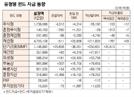 [표]유형별 펀드 자금 동향(6월 12일)