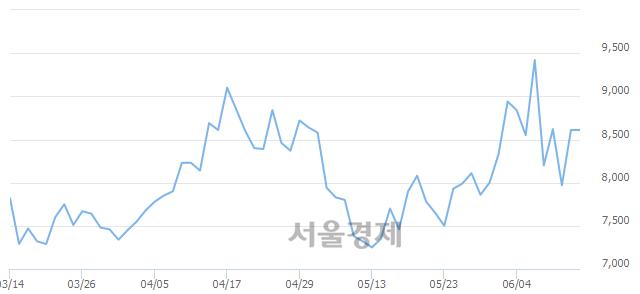 코이스트소프트, 상한가 진입.. +29.50% ↑
