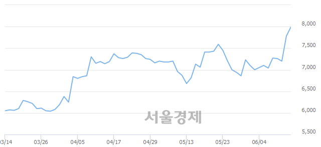 코유니트론텍, 장중 신고가 돌파.. 7,850→8,030(▲180)