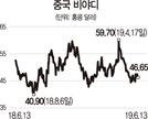 [글로벌 HOT스톡]고성장 전기차 中 비야디…보조금 삭감 영향 주시
