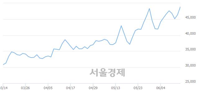 코유비쿼스, 전일 대비 7.87% 상승.. 일일회전율은 1.98% 기록