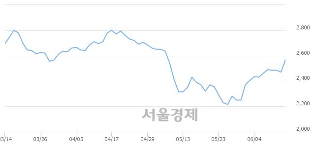 유엘브이엠씨홀딩스, 전일 대비 8.91% 상승.. 일일회전율은 0.24% 기록