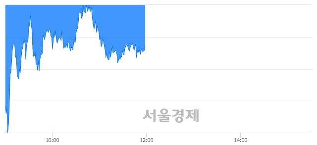[정오 시황] 코스피 2097.48, 하락세(▼5.67, -0.27%) 지속
