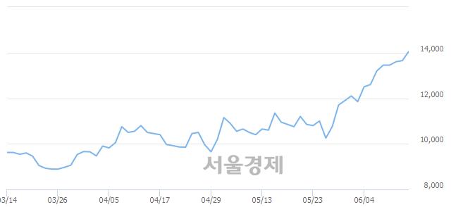 코가온미디어, 장중 신고가 돌파.. 14,050→14,100(▲50)