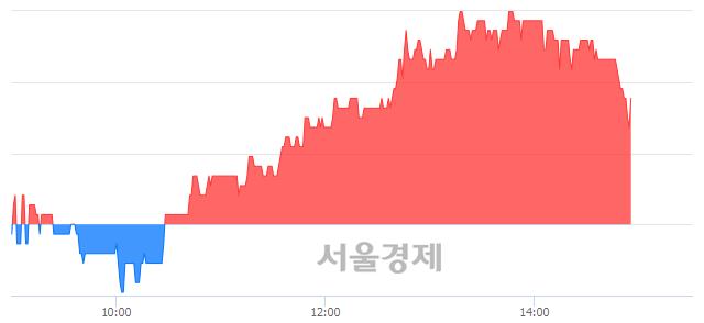 코코센, 3.21% 오르며 체결강도 강세 지속(140%)