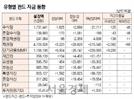 [표]유형별 펀드 자금 동향(6월 13일)