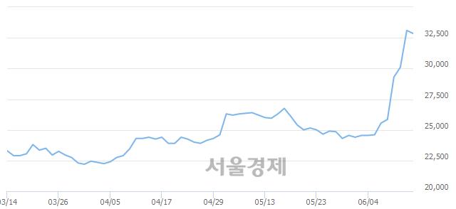 유종근당바이오, 매수잔량 391% 급증