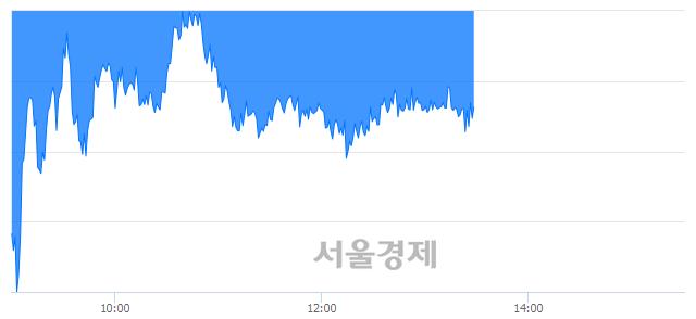 오후 1:30 현재 코스피는 51:49으로 매도우위, 매수강세 업종은 전기가스업(1.49%↓)
