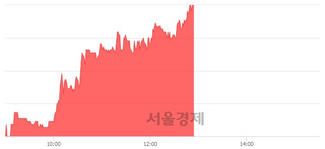 코진성티이씨, 5.17% 오르며 체결강도 강세 지속(291%)