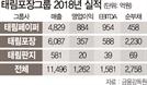 [시그널]한솔-中샤닝-신대양·아세아 연합…태림포장 인수 3파전
