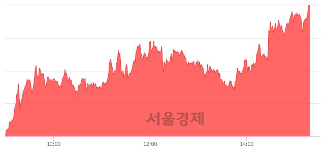코이원컴포텍, 상한가 진입.. +29.91% ↑