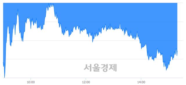 오후 3:20 현재 코스피는 50:50으로 보합세, 매수강세 업종은 전기가스업(1.65%↓)
