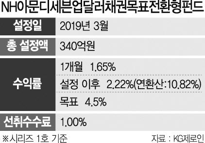 [펀드줌인]'NH아문디세븐업…' 채권 안전성에 달러 매력까지 더해