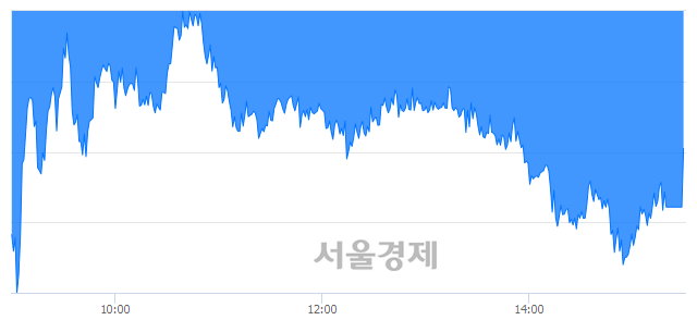 [마감 시황]  외국인과 기관의 동반 매도세.. 코스피 2095.41(▼7.74, -0.37%) 하락 마감