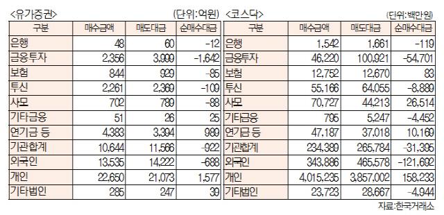 [표]투자주체별 매매동향(6월 14일-최종치)