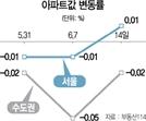30주만에 오른 서울 아파트 가격...매도·매수 눈치싸움 더 치열해지나