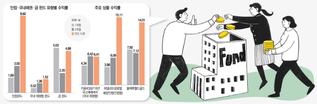 '대박은 아니지만 안정적 수익'...인컴·채권·금펀드 관심 UP
