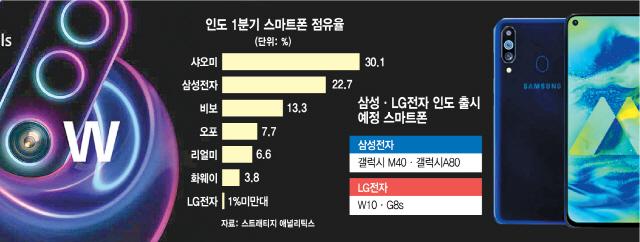 """""""14억 블루오션 잡아라""""...인도서 맞붙은 한 VS 중 스마트폰"""