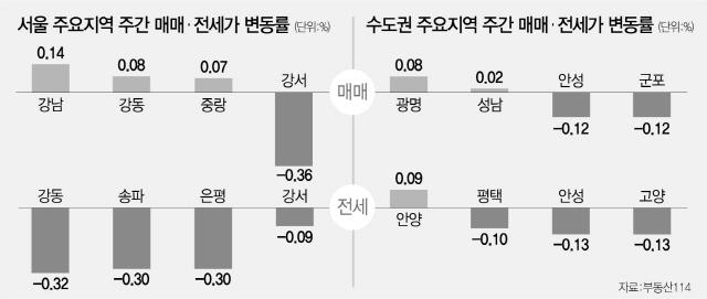 바닥 찍었나…서울 아파트 30주만에 상승