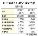 [시그널] LG유플러스, 회사채 올 최대 1조원 발행 추진…CJ헬로 인수·5G 투자 '총력'