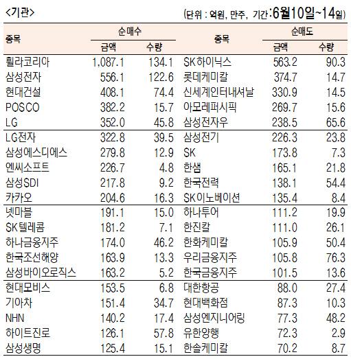 [표]주간 유가증권 기관·외국인·개인 순매수·도 상위종목(6월 10일~14일)