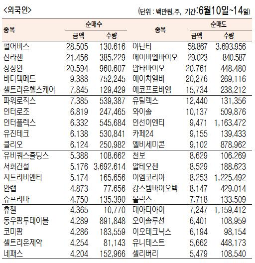 [표]주간 코스닥 기관·외국인·개인 순매수·도 상위종목(6월 10일~14일)