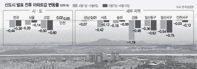 [3기신도시 발표 한달]서울 집값 잡으려던 3기 신도시, 일산만 잡았다