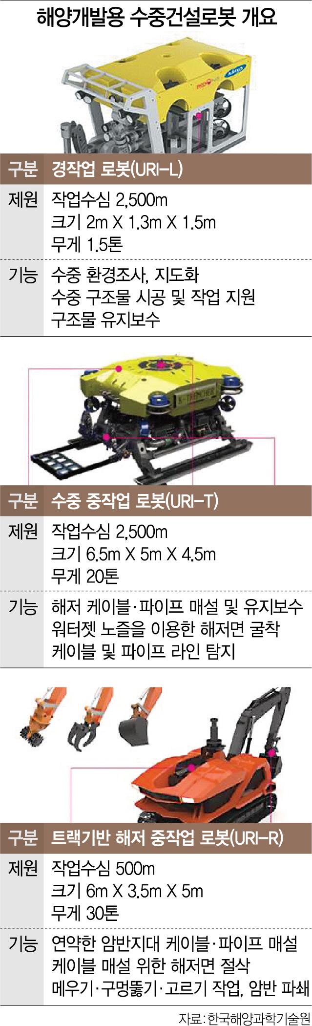 [로봇이 간다]바닷속 암반·진흙 뚫고 케이블 매설 '척척'…'한국형 해저도시' 초석