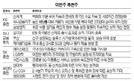 신설법인 상장 앞둔 두산·해외수주 삼성엔지니어링 주목