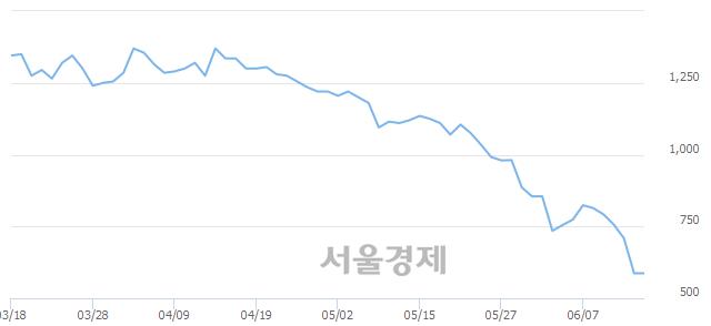 코한류타임즈, 상한가 진입.. +29.98% ↑