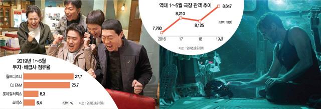 CJ vs 디즈니, 극장 점유율 '용호상박'