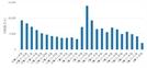 [실거래旬間]6월 초순 전국 아파트 계약 2,287건.. 전기 대비 51.20% 하락