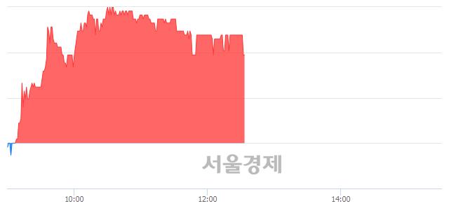 코유니온커뮤니티, 3.42% 오르며 체결강도 강세 지속(346%)