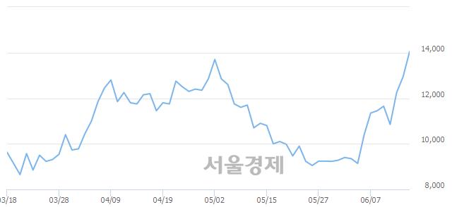 코키네마스터, 장중 신고가 돌파.. 14,350→14,450(▲100)