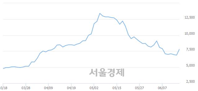 코뉴지랩, 매도잔량 555% 급증