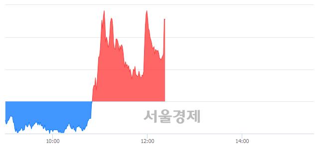 유진흥기업우B, 현재가 5.44% 급등