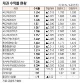 [표]채권 수익률 현황(6월 17일)