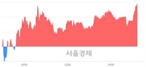 <유>화인베스틸, 3.20% 오르며 체결강도 강세 지속(115%)