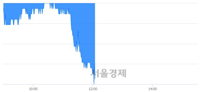 유한국토지신탁, 매도잔량 411% 급증