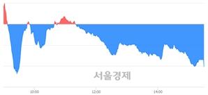 [마감 시황]  외국인과 기관의 동반 매도세.. 코스닥 719.13(▼3.12, -0.43%) 하락 마감